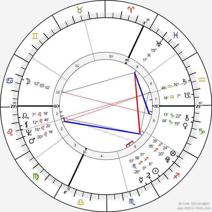 William Blake - Birth horoscope chart