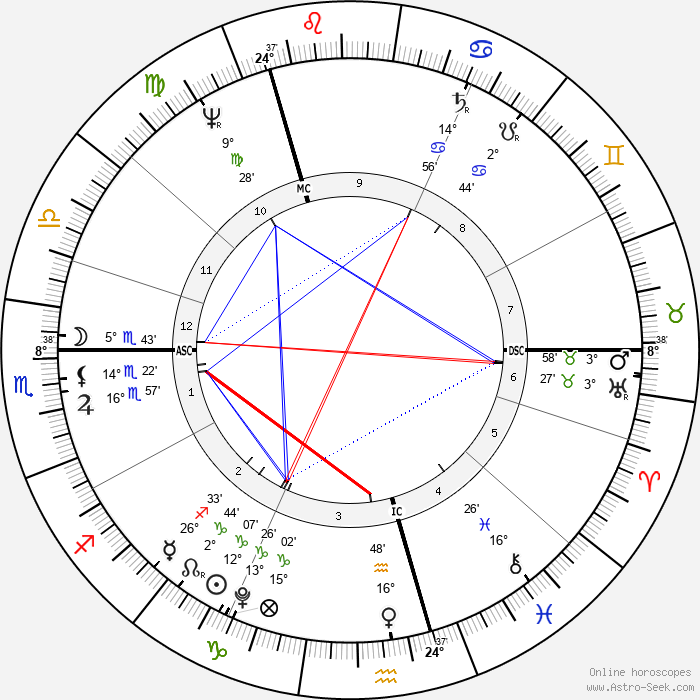 William Blanchard - Birth horoscope chart