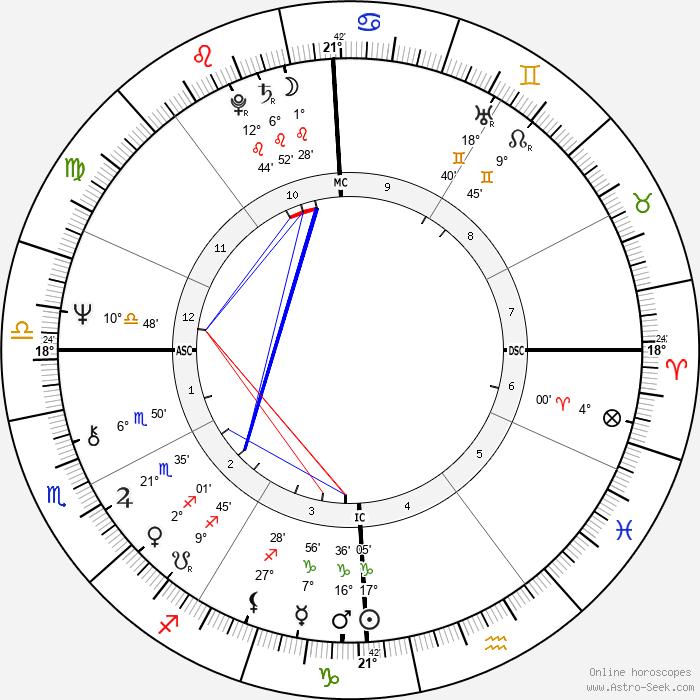 William Bonin - Birth horoscope chart
