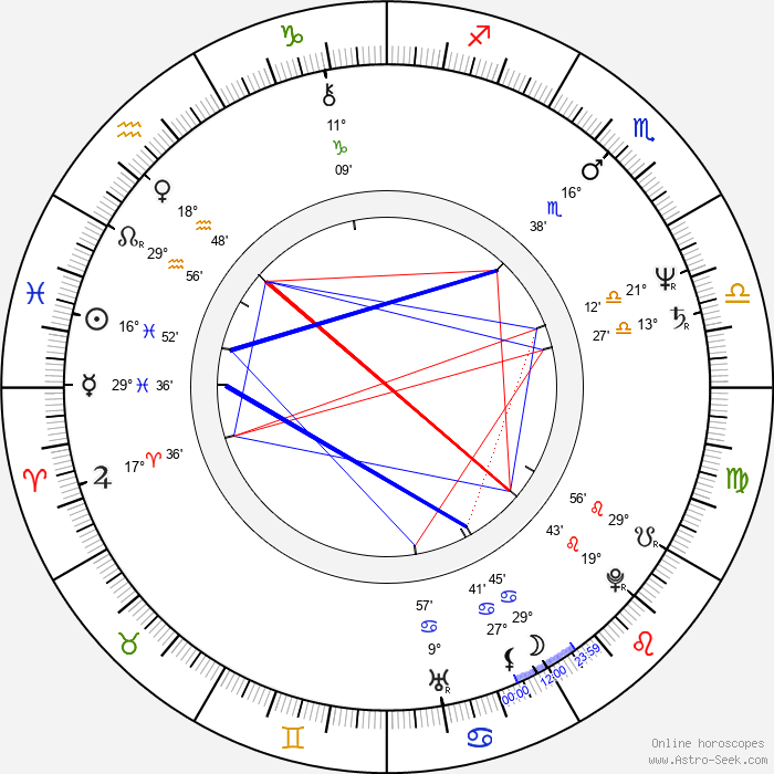 William Boyd - Birth horoscope chart
