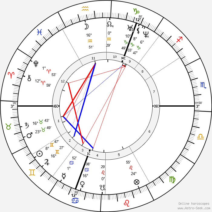 William Bragge - Birth horoscope chart