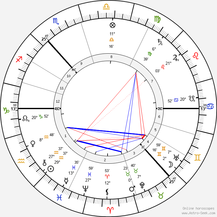 William Bridges - Birth horoscope chart