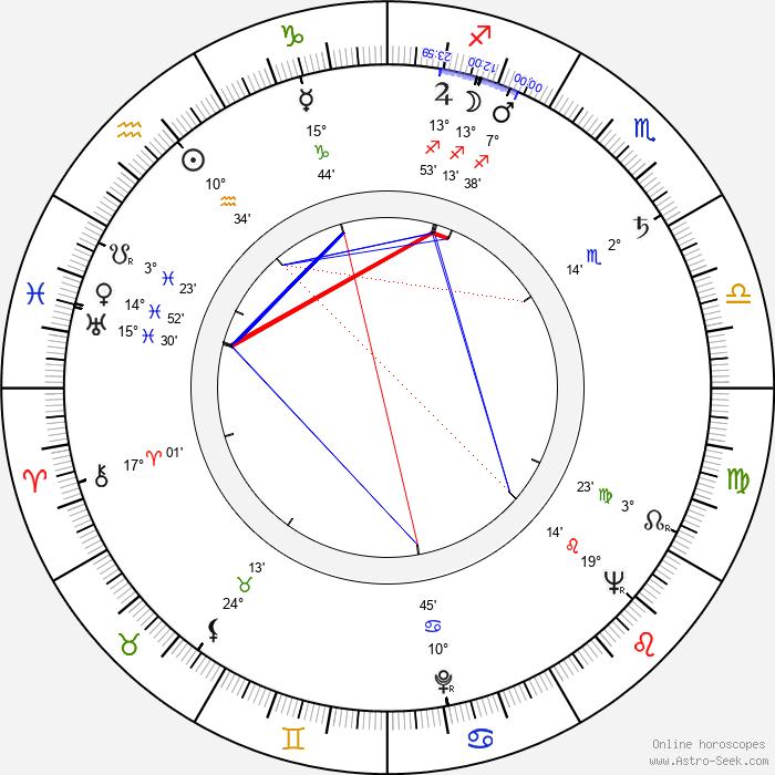William Bryant - Birth horoscope chart