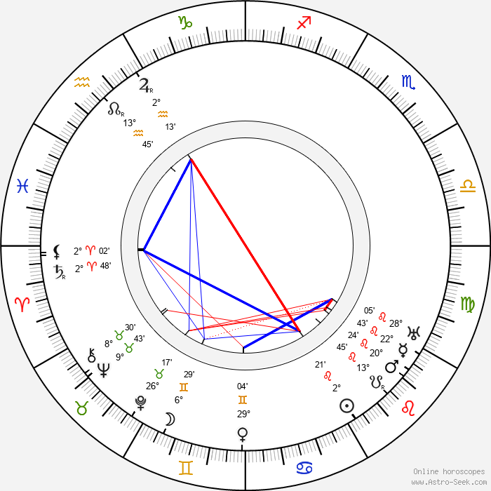 William C. de Mille - Birth horoscope chart