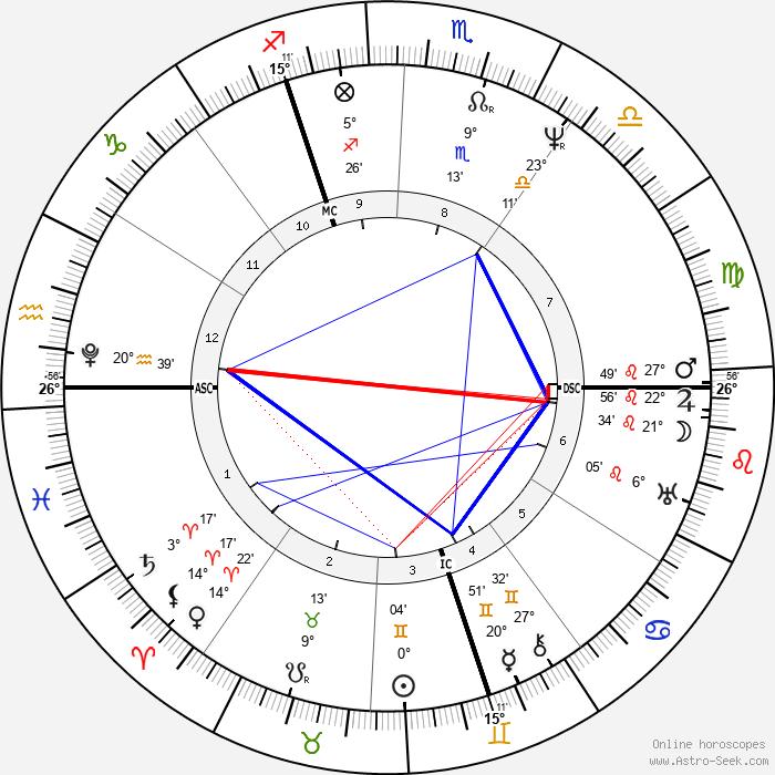 William Cavendish - Birth horoscope chart