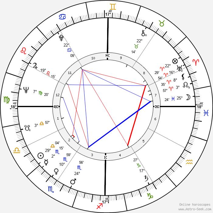 William Clark - Birth horoscope chart