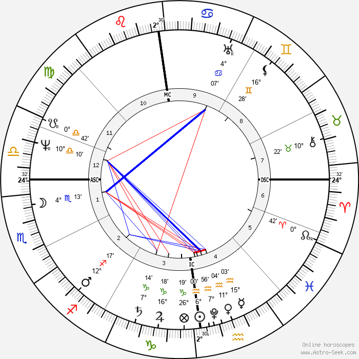 William Colgate - Birth horoscope chart