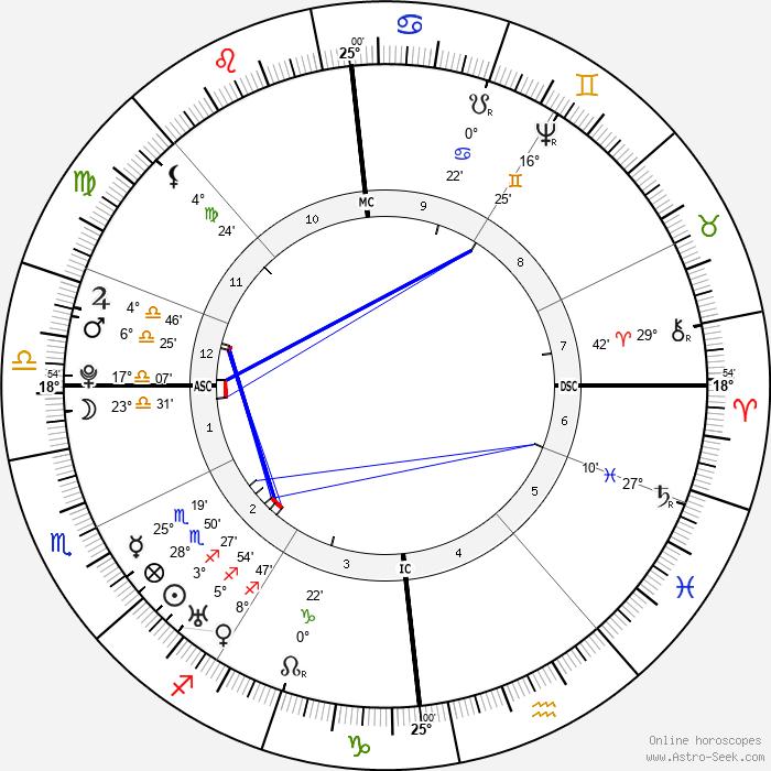 William Cowper - Birth horoscope chart