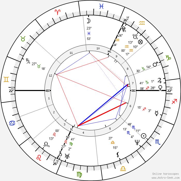 William Cullen Bryant - Birth horoscope chart