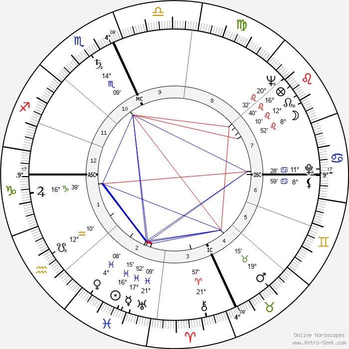William Daley - Birth horoscope chart