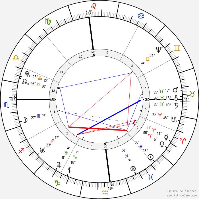 William Dandridge - Birth horoscope chart