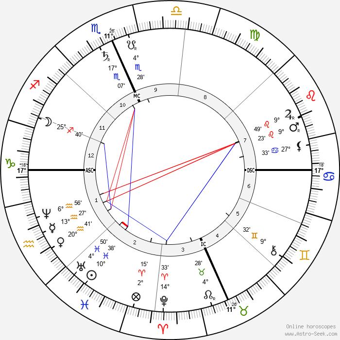 William Dean Howells - Birth horoscope chart