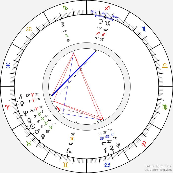 William Desmond Taylor - Birth horoscope chart