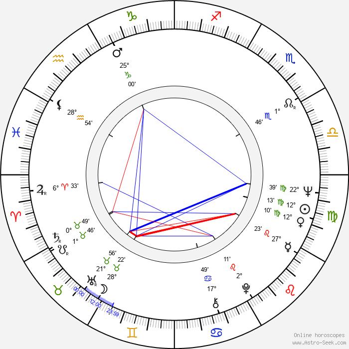 William Devane - Birth horoscope chart