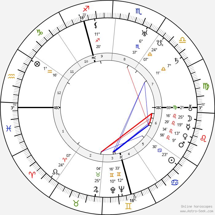 William Dieterle - Birth horoscope chart