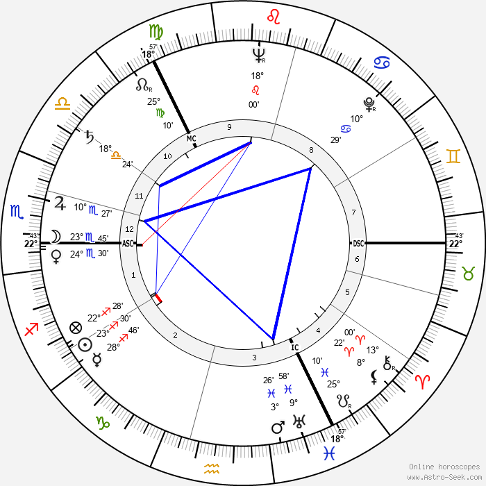 William Duncan - Birth horoscope chart