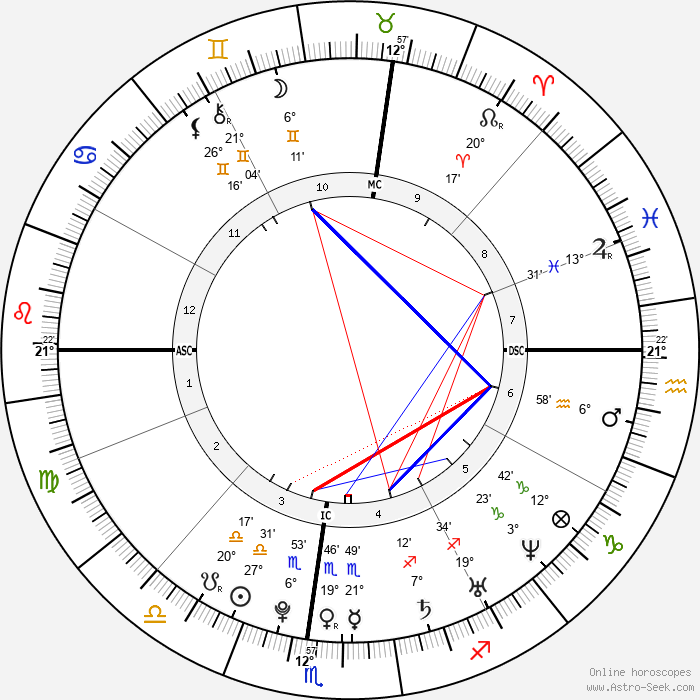 William Ebersol - Birth horoscope chart