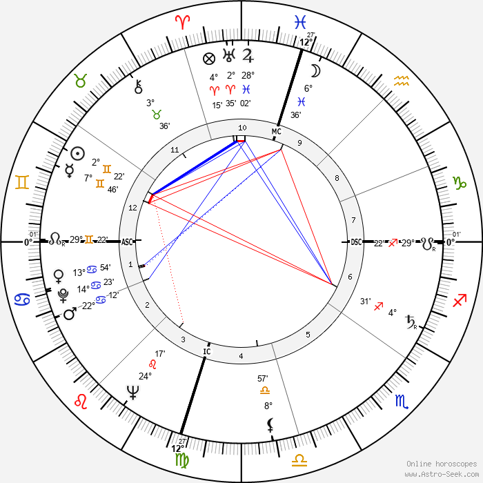 William Ennis Thomson - Birth horoscope chart