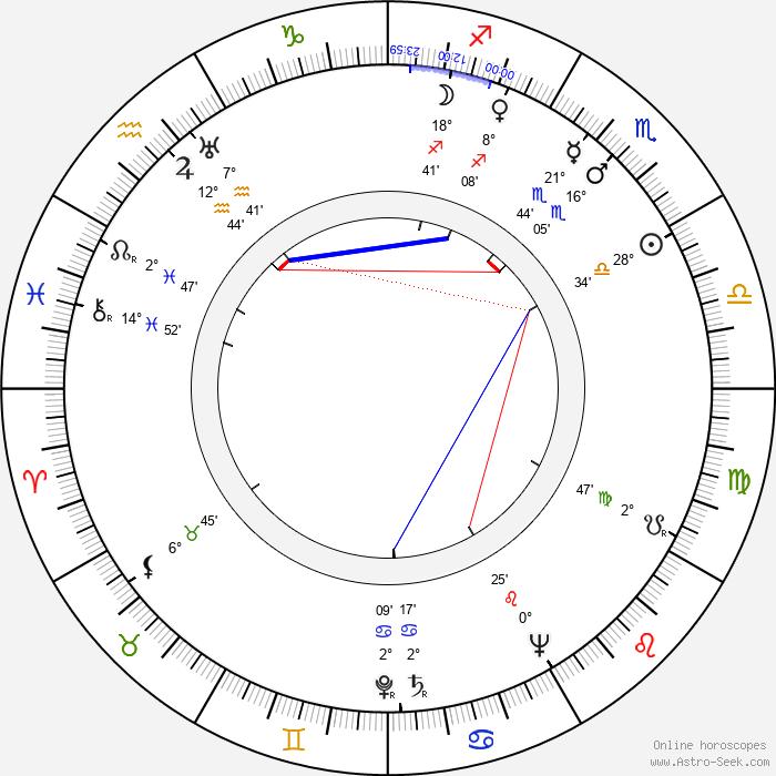 William F. Claxton - Birth horoscope chart