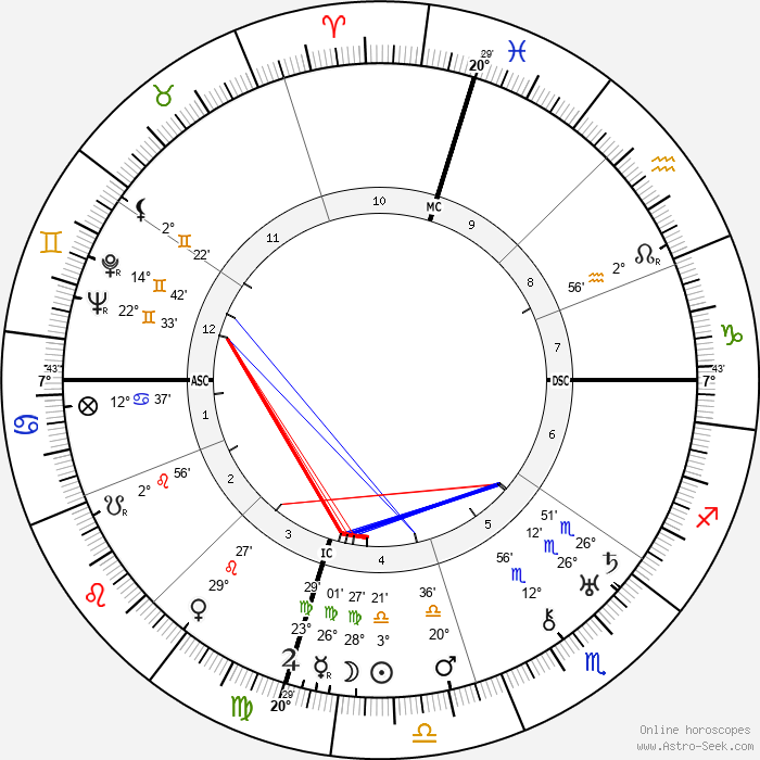 William Faulkner - Birth horoscope chart