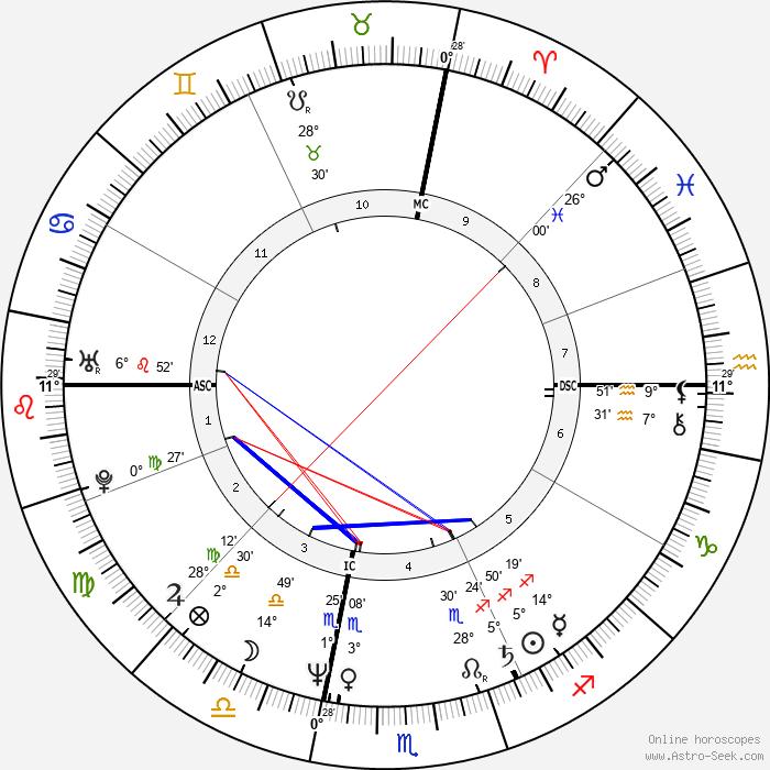 William Fichtner - Birth horoscope chart