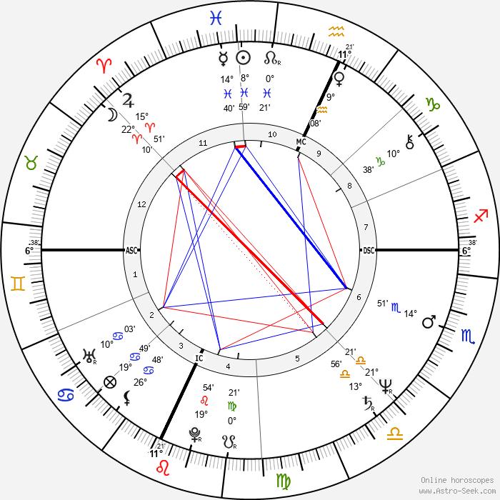 William Finn - Birth horoscope chart