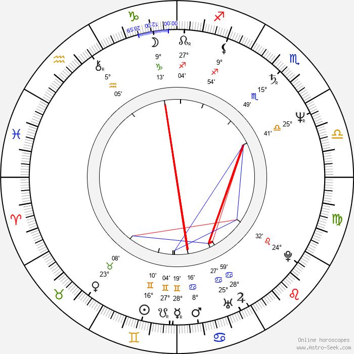 William Forsythe - Birth horoscope chart