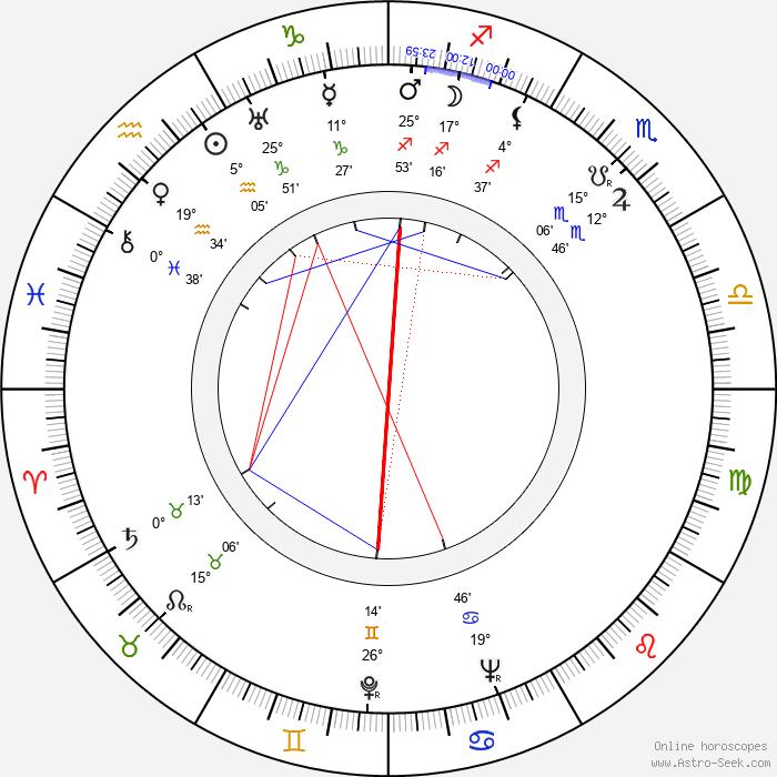 William Fox - Birth horoscope chart