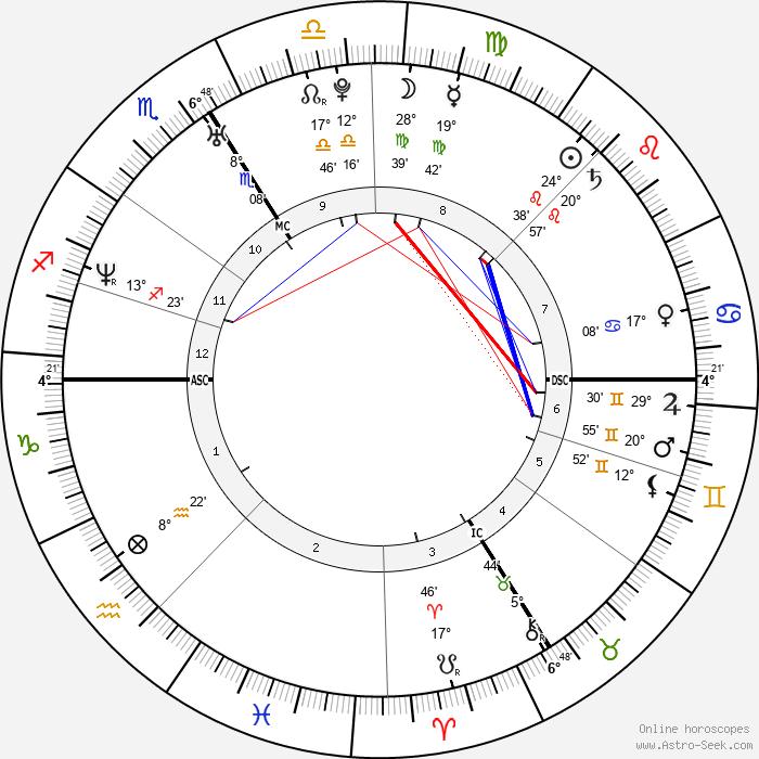 William Gallas - Birth horoscope chart