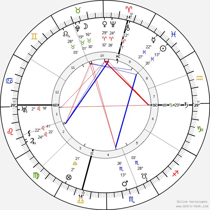 William Green - Birth horoscope chart