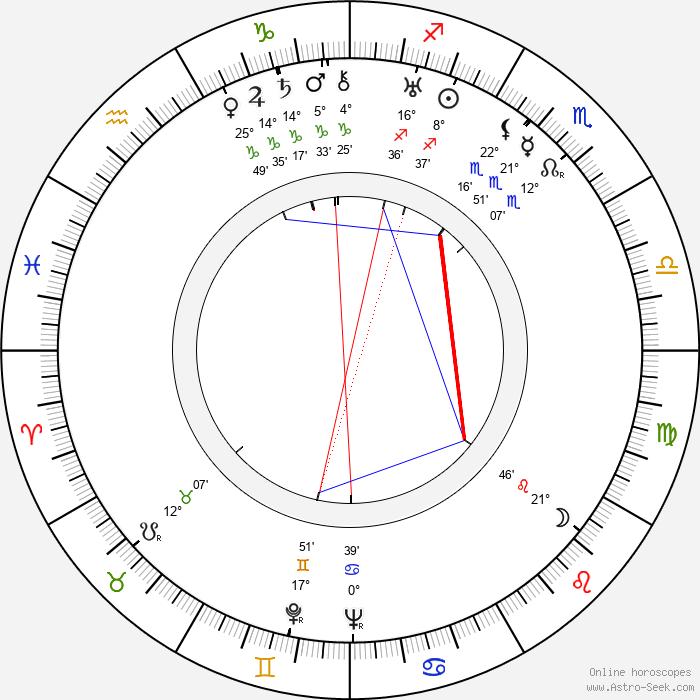 William H. Daniels - Birth horoscope chart