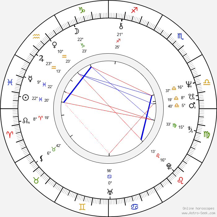 William H. Macy - Birth horoscope chart