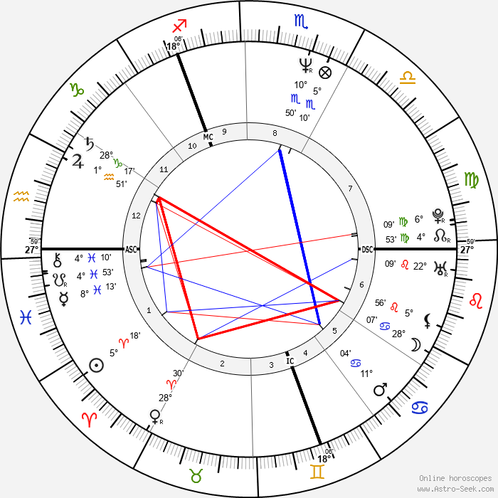 William Hague - Birth horoscope chart