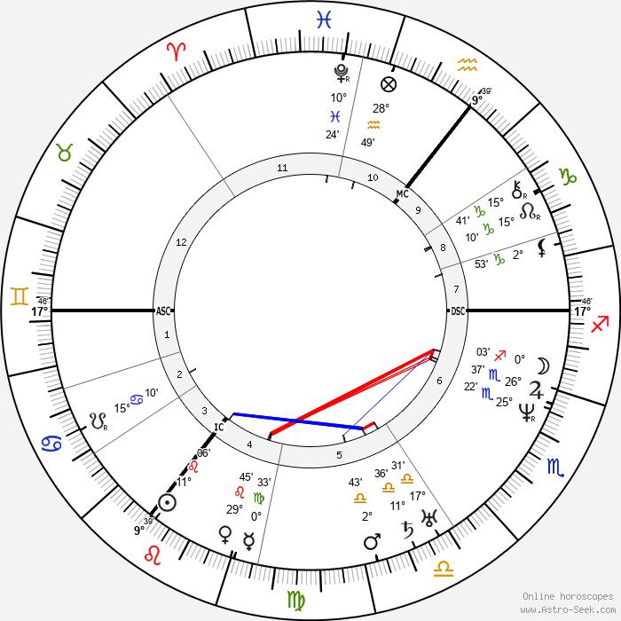 William Hamilton - Birth horoscope chart