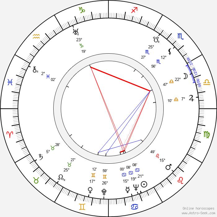 William Hanna - Birth horoscope chart