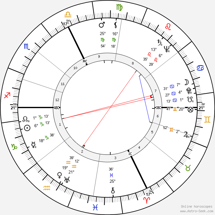 William Henry Blakefield - Birth horoscope chart