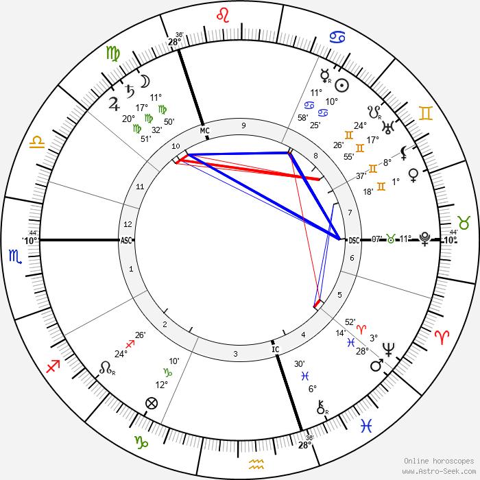 William Henry Bragg - Birth horoscope chart