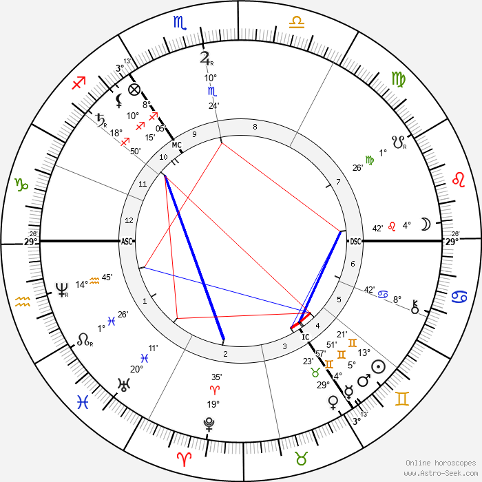 William Henry Gladstone - Birth horoscope chart