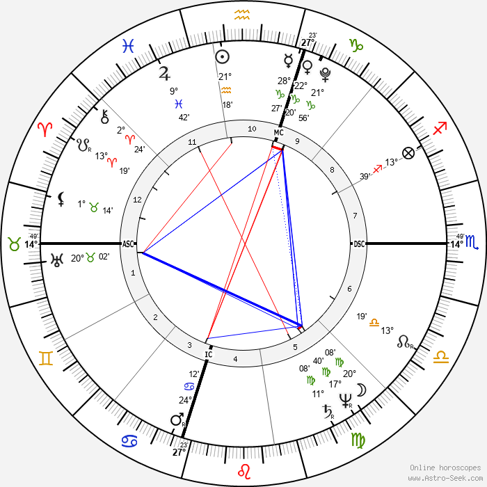 William Henry Harrison - Birth horoscope chart