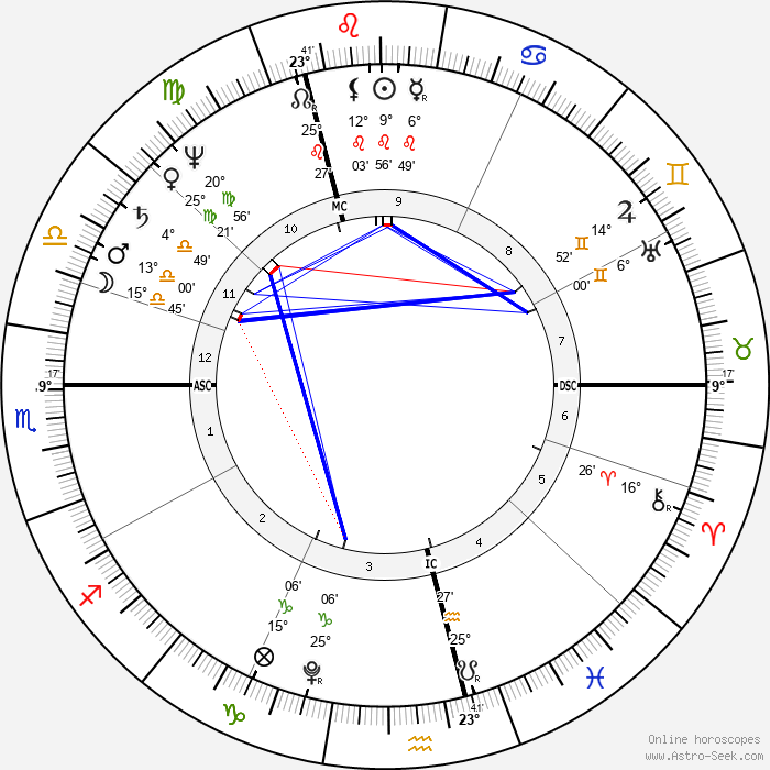 William Henry Ireland - Birth horoscope chart