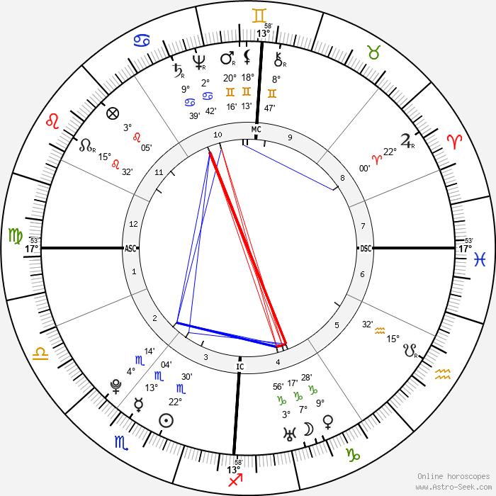 William Herschel - Birth horoscope chart