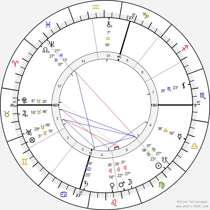 William Howard Taft - Birth horoscope chart