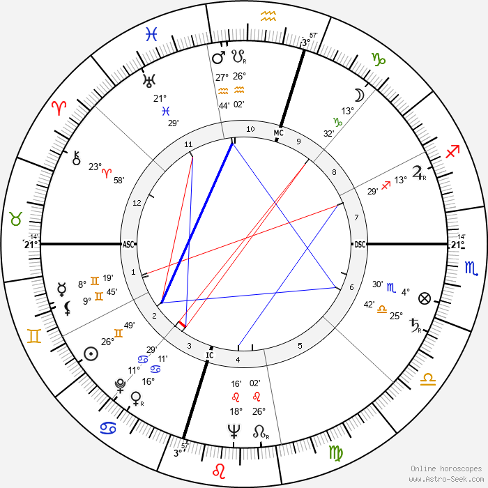 William Humphrey - Birth horoscope chart