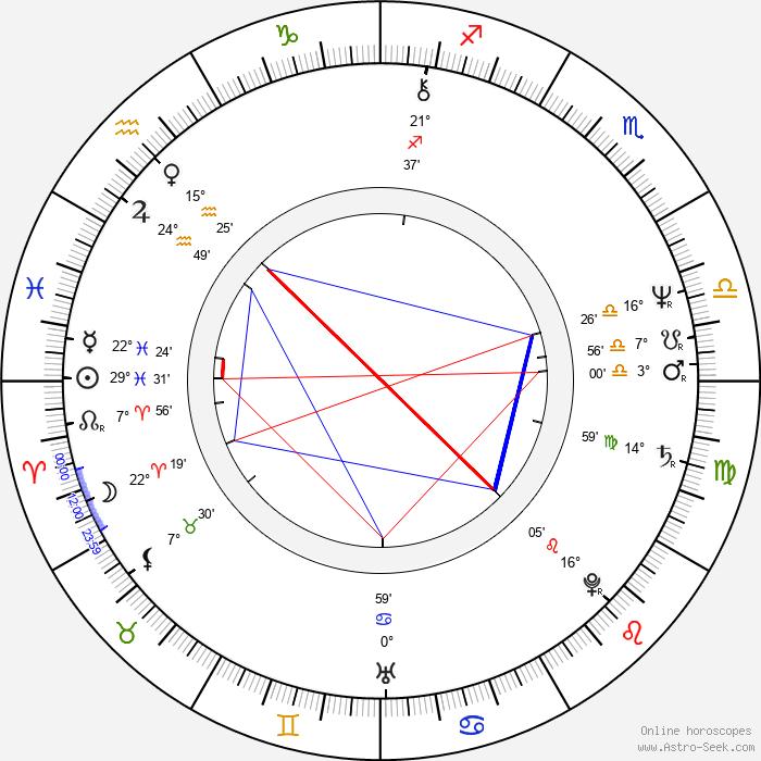 William Hurt - Birth horoscope chart