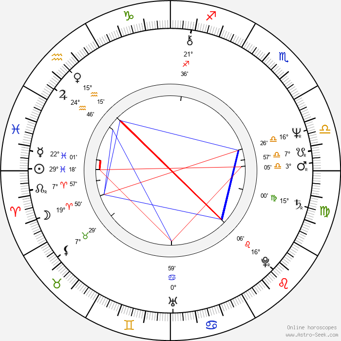 William Hurt - Birth horoscope chart
