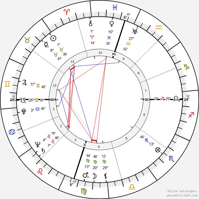 William Jay Smith - Birth horoscope chart