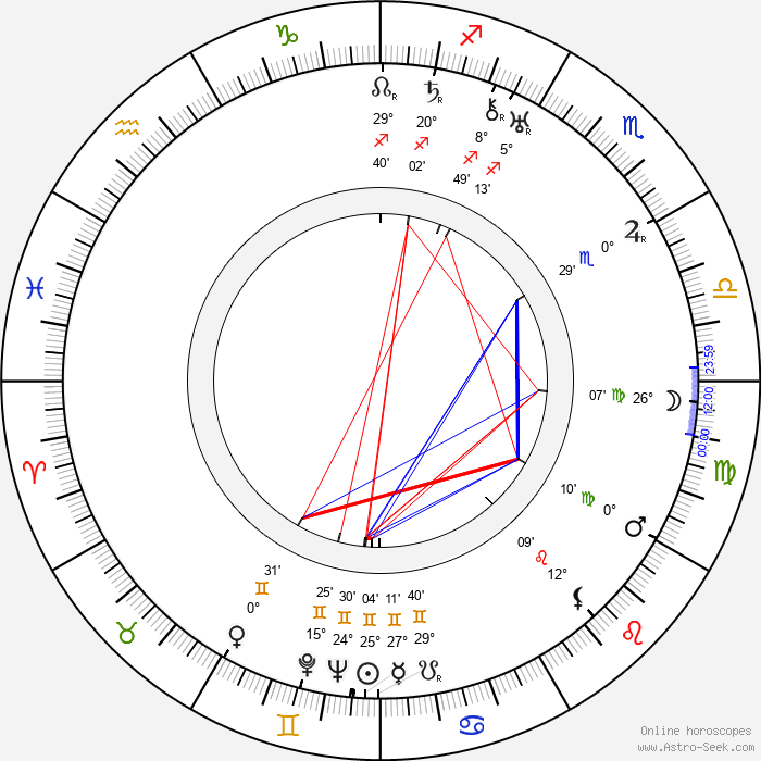 William K. Howard - Birth horoscope chart