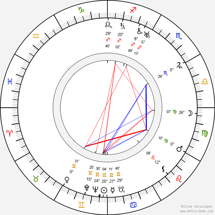 William K. Howard - Birth horoscope chart
