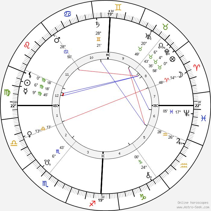 William Ker - Birth horoscope chart