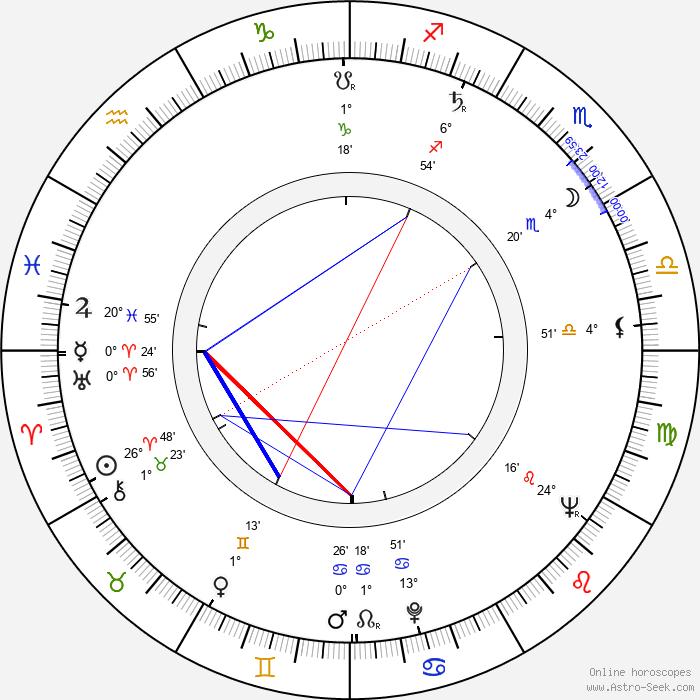 William Kerwin - Birth horoscope chart